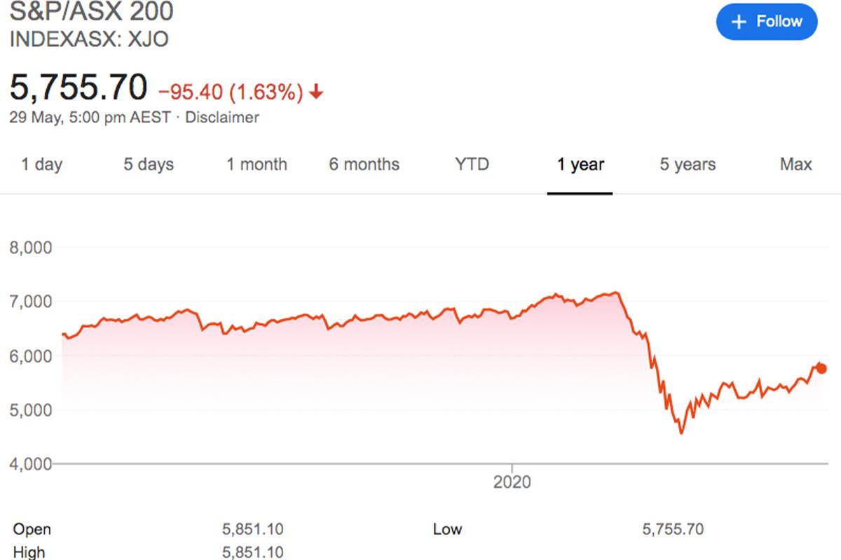 investors, investment, ASX 200