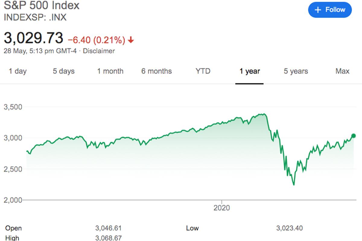 investors, investment, S&P 500
